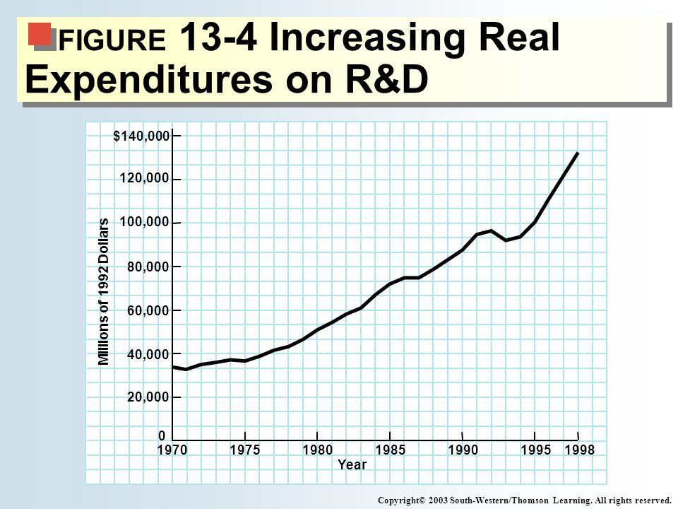 FIGURE 13-4 Increasing Real Expenditures on R&D Copyright© 2003 South-Western/Thomson Learning. All rights reserved. Year Millions of 1992 Dollars 199
