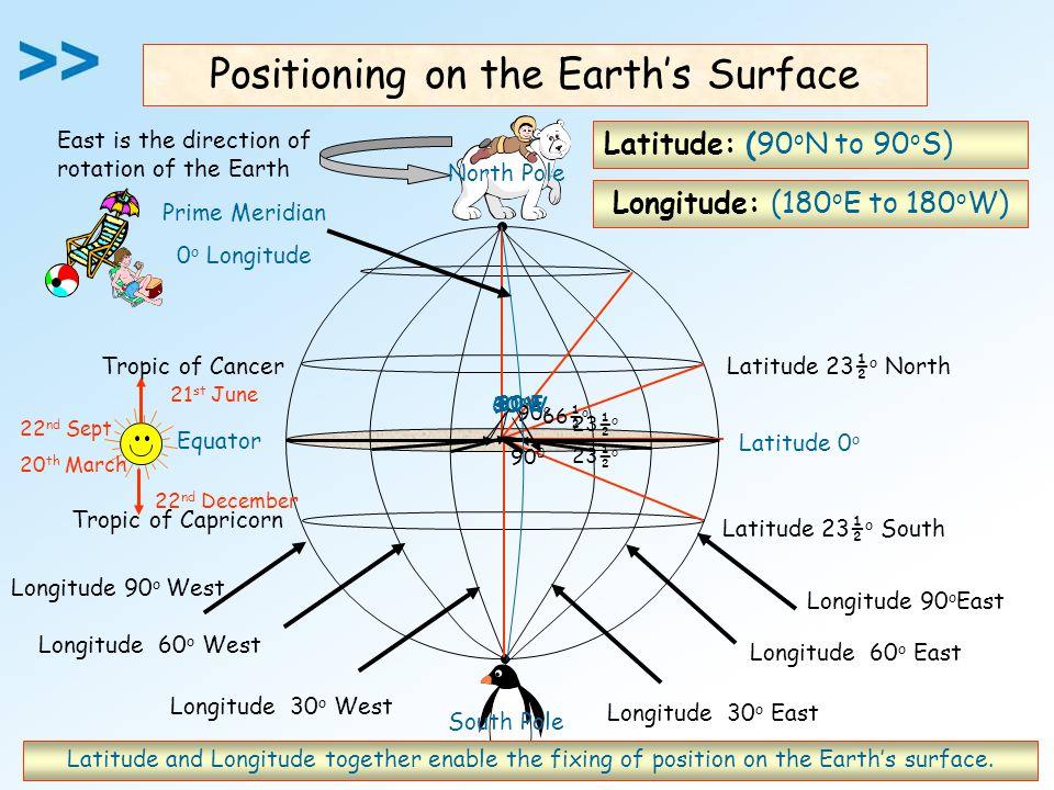 Equator Latitude 0 o Latitude: (90 o N to 90 o S) Latitude 23½ o NorthTropic of Cancer Latitude 23½ o South Tropic of Capricorn Longitude 30 o East Longitude 60 o East Longitude 30 o West Longitude 60 o West Positioning on the Earth's Surface East is the direction of rotation of the Earth North Pole South Pole 23½ o 66½ o 90 o 90 0 21 st June 22 nd December 22 nd Sept 20 th March 30 o E 60 o E90 o E 90 o W 30 o W 60 o W Longitude 90 o East Longitude 90 o West Prime Meridian 0 o Longitude Longitude: (180 o E to 180 o W) Latitude and Longitude together enable the fixing of position on the Earth's surface.