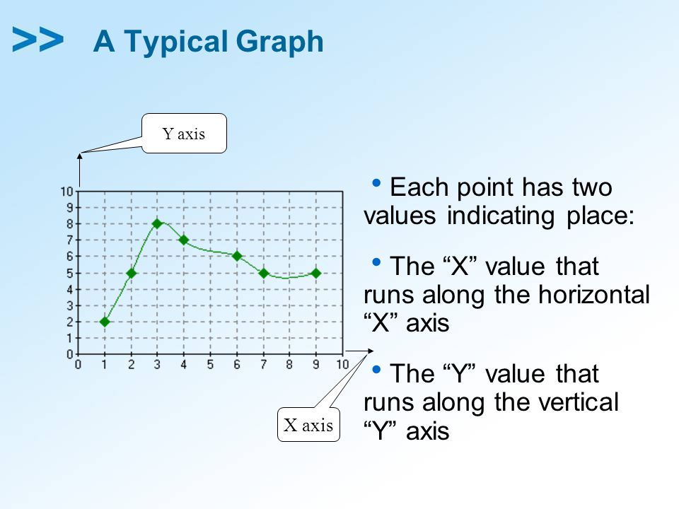 A Typical Graph  Each point has two values indicating place:  The X value that runs along the horizontal X axis  The Y value that runs along the vertical Y axis Y axis X axis