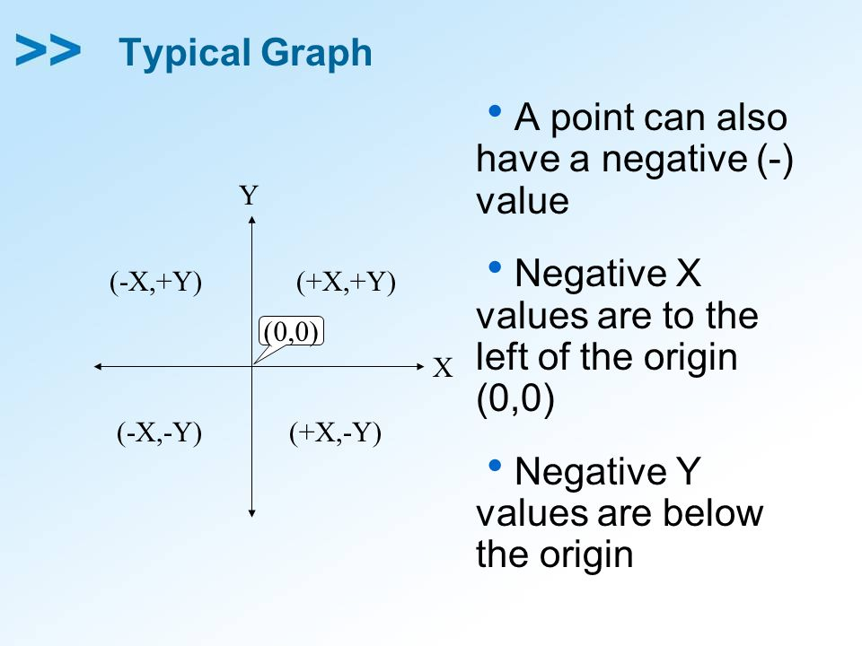 Typical Graph  A point can also have a negative (-) value  Negative X values are to the left of the origin (0,0)  Negative Y values are below the origin X Y (-X,+Y) (+X,-Y) (+X,+Y) (-X,-Y) (0,0)