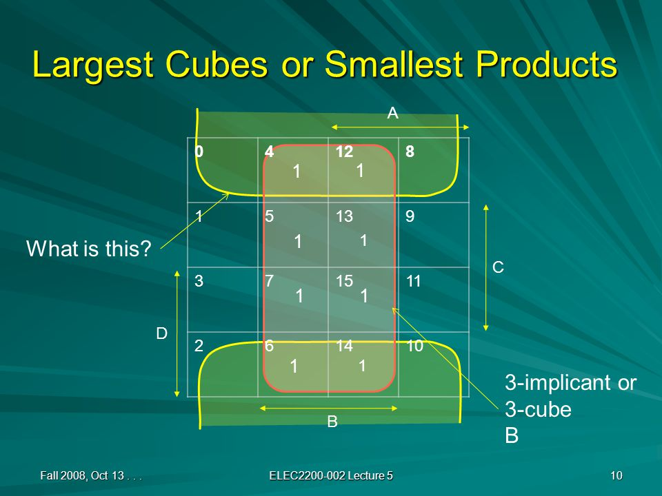 Largest Cubes or Smallest Products 04128 15139 371511 261410 Fall 2008, Oct 13... ELEC2200-002 Lecture 5 10 A B C D 1 1 What is this? 3-implicant or 3