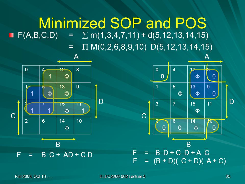 Minimized SOP and POS F(A,B,C,D) =  m(1,3,4,7,11) + d(5,12,13,14,15) =  M(0,2,6,8,9,10) D(5,12,13,14,15) Fall 2008, Oct 13...