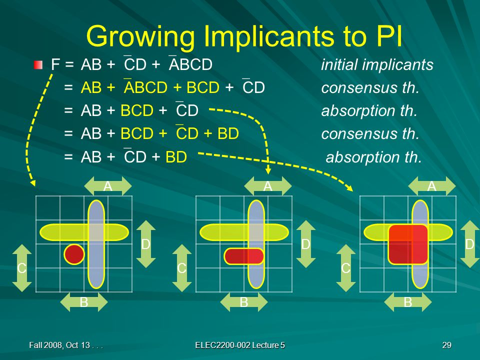 Growing Implicants to PI F = AB +  CD +  ABCDinitial implicants =AB +  ABCD + BCD +  CDconsensus th.