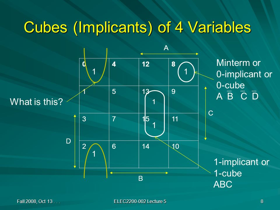 Cubes (Implicants) of 4 Variables 04128 15139 371511 261410 Fall 2008, Oct 13...