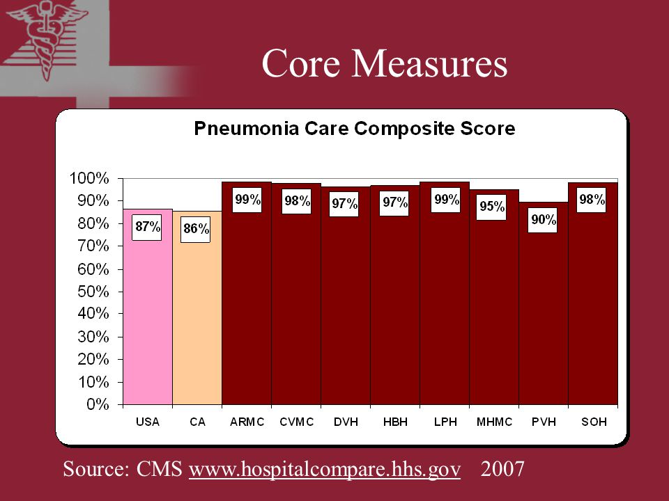 Core Measures Source: CMS www.hospitalcompare.hhs.gov 2007