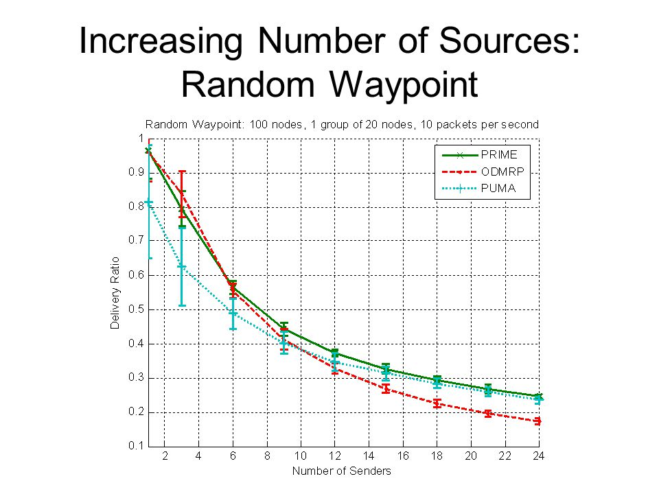 Increasing Number of Sources: Random Waypoint