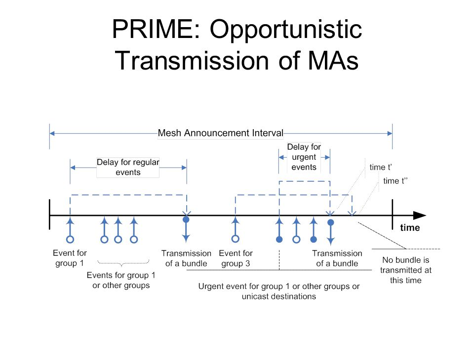 PRIME: Opportunistic Transmission of MAs