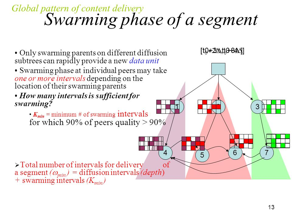 13 Only swarming parents on different diffusion subtrees can rapidly provide a new data unit Swarming phase at individual peers may take one or more intervals depending on the location of their swarming parents How many intervals is sufficient for swarming.