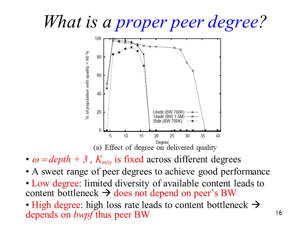 16  depth + 3, K min is fixed across different degrees A sweet range of peer degrees to achieve good performance Low degree: limited diversity of available content leads to content bottleneck  does not depend on peer's BW High degree: high loss rate leads to content bottleneck  depends on bwpf thus peer BW What is a proper peer degree.