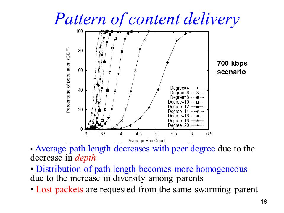 18 Average path length decreases with peer degree due to the decrease in depth Distribution of path length becomes more homogeneous due to the increase in diversity among parents Lost packets are requested from the same swarming parent Pattern of content delivery Avg.