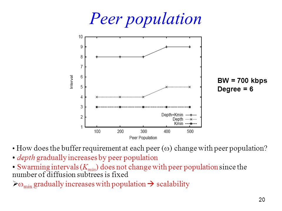 20 How does the buffer requirement at each peer (  ) change with peer population.