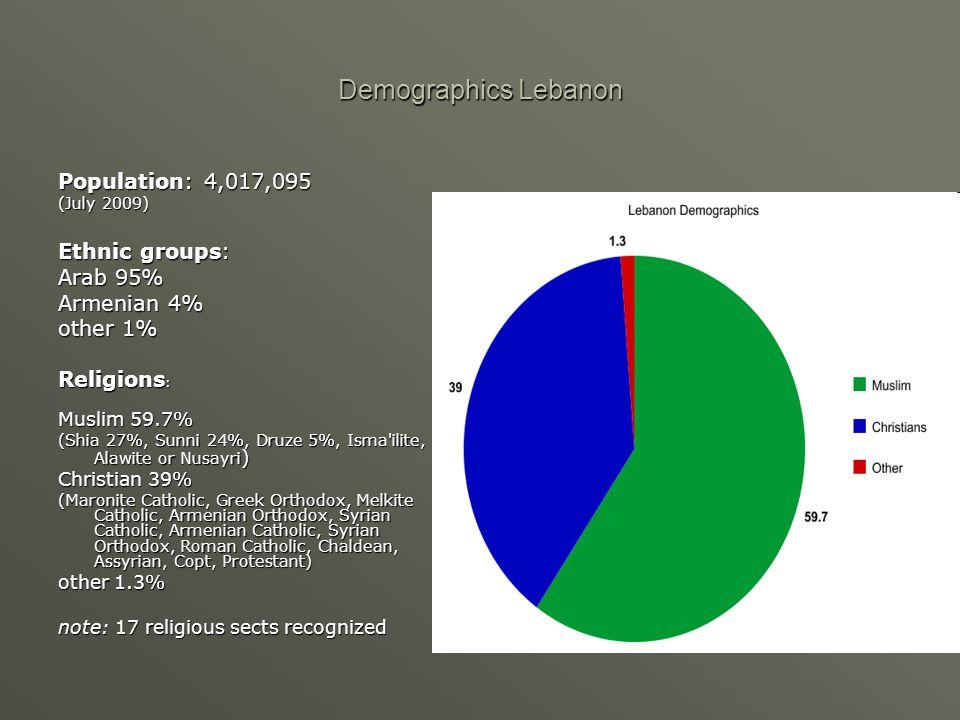 Demographics Lebanon Population: 4,017,095 (July 2009) Ethnic groups: Arab 95% Armenian 4% other 1% Religions : Muslim 59.7% (Shia 27%, Sunni 24%, Dru
