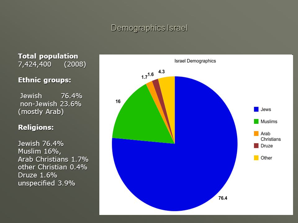 Demographics Israel Total population 7,424,400 (2008) Ethnic groups: Jewish 76.4% Jewish 76.4% non-Jewish 23.6% non-Jewish 23.6% (mostly Arab) Religions: Jewish 76.4% Muslim 16%, Arab Christians 1.7% other Christian 0.4% Druze 1.6% unspecified 3.9%