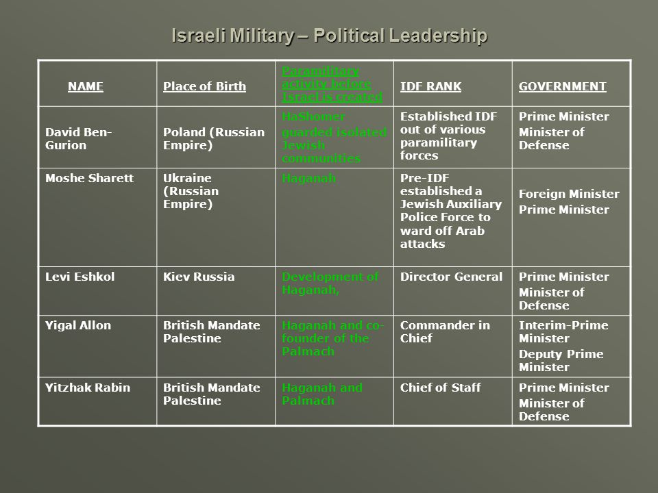 Israeli Military – Political Leadership NAMEPlace of Birth Paramilitary activity before Israel is created IDF RANKGOVERNMENT David Ben- Gurion Poland (Russian Empire) HaShomer guarded isolated Jewish communities Established IDF out of various paramilitary forces Prime Minister Minister of Defense Moshe SharettUkraine (Russian Empire) HaganahPre-IDF established a Jewish Auxiliary Police Force to ward off Arab attacks Foreign Minister Prime Minister Levi EshkolKiev RussiaDevelopment of Haganah, Director GeneralPrime Minister Minister of Defense Yigal AllonBritish Mandate Palestine Haganah and co- founder of the Palmach Commander in Chief Interim-Prime Minister Deputy Prime Minister Yitzhak RabinBritish Mandate Palestine Haganah and Palmach Chief of StaffPrime Minister Minister of Defense