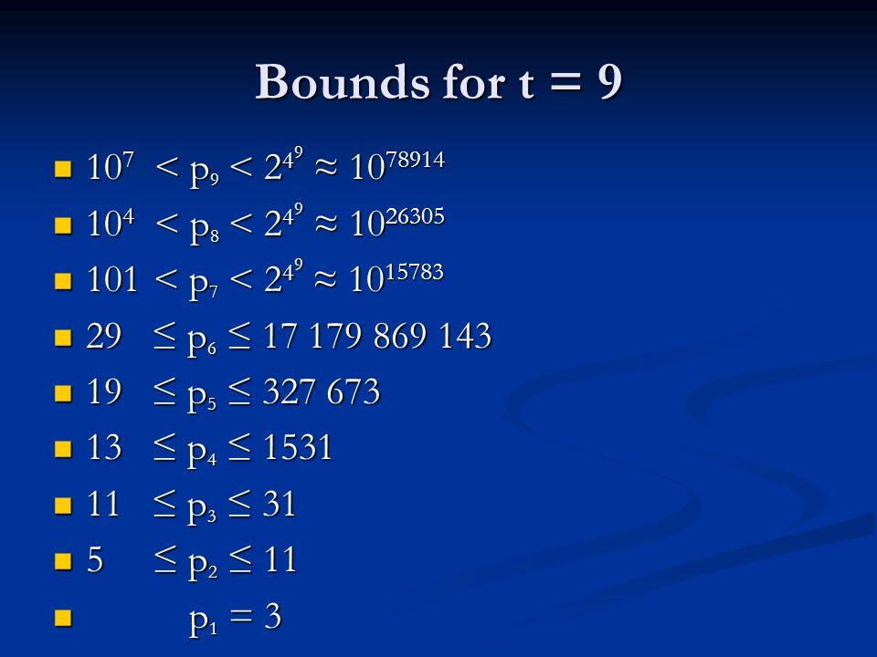 Bounds for t = 9 10 7 < p 9 < 2 4 9 ≈ 10 78914 10 7 < p 9 < 2 4 9 ≈ 10 78914 10 4 < p 8 < 2 4 9 ≈ 10 26305 10 4 < p 8 < 2 4 9 ≈ 10 26305 101 < p 7 < 2 4 9 ≈ 10 15783 101 < p 7 < 2 4 9 ≈ 10 15783 29 ≤ p 6 ≤ 17 179 869 143 29 ≤ p 6 ≤ 17 179 869 143 19 ≤ p 5 ≤ 327 673 19 ≤ p 5 ≤ 327 673 13 ≤ p 4 ≤ 1531 13 ≤ p 4 ≤ 1531 11 ≤ p 3 ≤ 31 11 ≤ p 3 ≤ 31 5 ≤ p 2 ≤ 11 5 ≤ p 2 ≤ 11 p 1 = 3 p 1 = 3