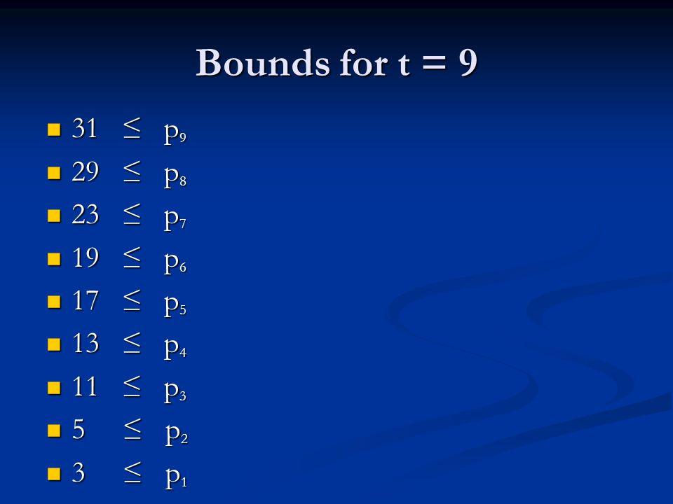 Bounds for t = 9 31 ≤ p 9 31 ≤ p 9 29 ≤ p 8 29 ≤ p 8 23 ≤ p 7 23 ≤ p 7 19 ≤ p 6 19 ≤ p 6 17 ≤ p 5 17 ≤ p 5 13 ≤ p 4 13 ≤ p 4 11 ≤ p 3 11 ≤ p 3 5 ≤ p 2 5 ≤ p 2 3 ≤ p 1 3 ≤ p 1