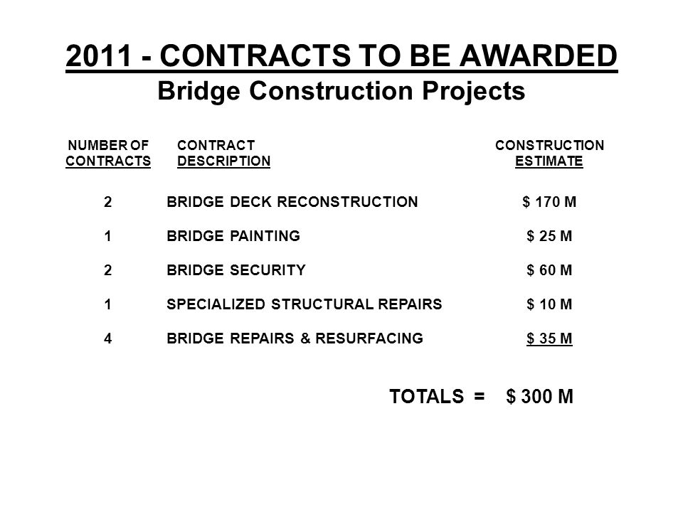 2011 - CONTRACTS TO BE AWARDED Bridge Construction Projects NUMBER OF CONTRACTS 2 1 2 1 4 CONTRACT DESCRIPTION BRIDGE DECK RECONSTRUCTION BRIDGE PAINTING BRIDGE SECURITY SPECIALIZED STRUCTURAL REPAIRS BRIDGE REPAIRS & RESURFACING CONSTRUCTION ESTIMATE $ 170 M $ 25 M $ 60 M $ 10 M $ 35 M TOTALS = $ 300 M