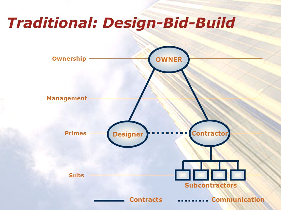 Traditional: Design-Bid-Build Ownership Management Primes Subs OWNER Designer Contractor Subcontractors ContractsCommunication