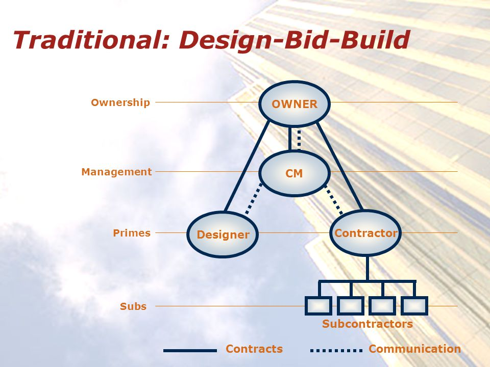 Traditional: Design-Bid-Build Ownership Management Primes Subs OWNER Designer Contractor Subcontractors CM ContractsCommunication