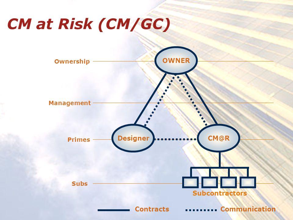 CM at Risk (CM/GC) Ownership Management Primes Subs OWNER Designer Subcontractors CM@R ContractsCommunication