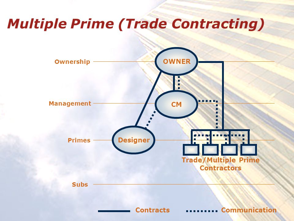 Multiple Prime (Trade Contracting) Ownership Management Primes Subs Designer CM Trade/Multiple Prime Contractors OWNER ContractsCommunication