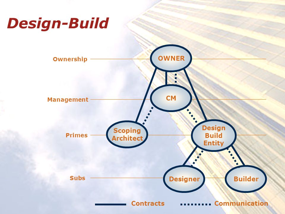 Design-Build Ownership Management Primes Subs OWNER Scoping Architect CM DesignerBuilder Design Build Entity ContractsCommunication