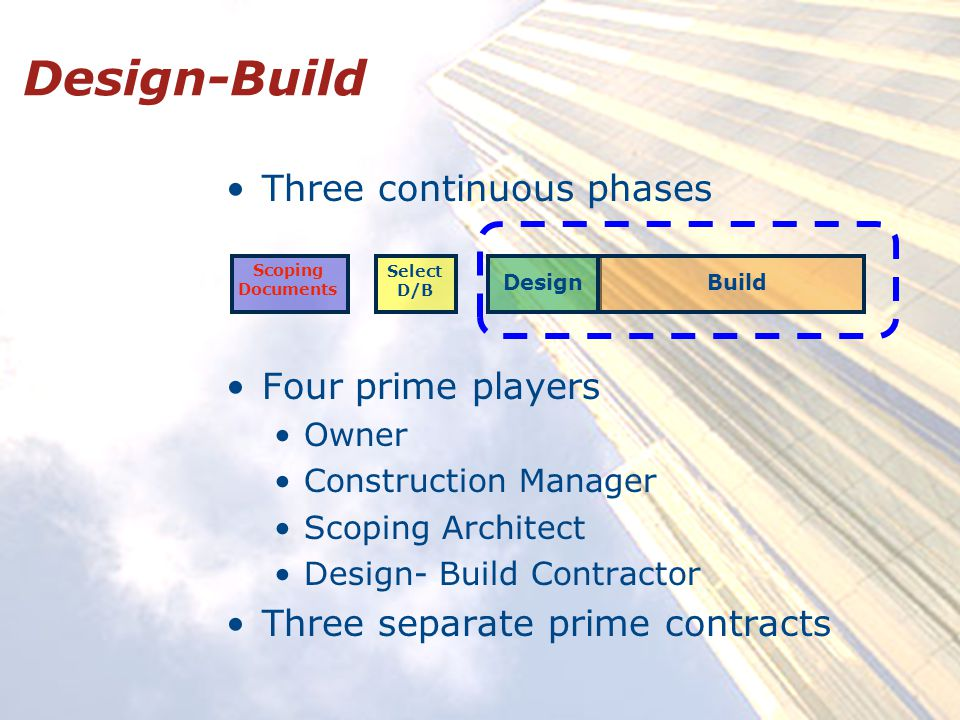 Design-Build Three continuous phases Four prime players Owner Construction Manager Scoping Architect Design- Build Contractor Three separate prime contracts Scoping Documents Select D/B DesignBuild