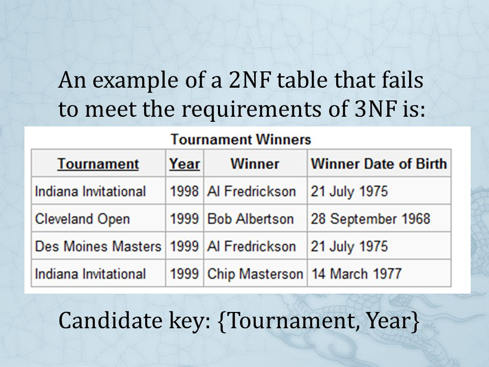 An example of a 2NF table that fails to meet the requirements of 3NF is: Candidate key: {Tournament, Year}