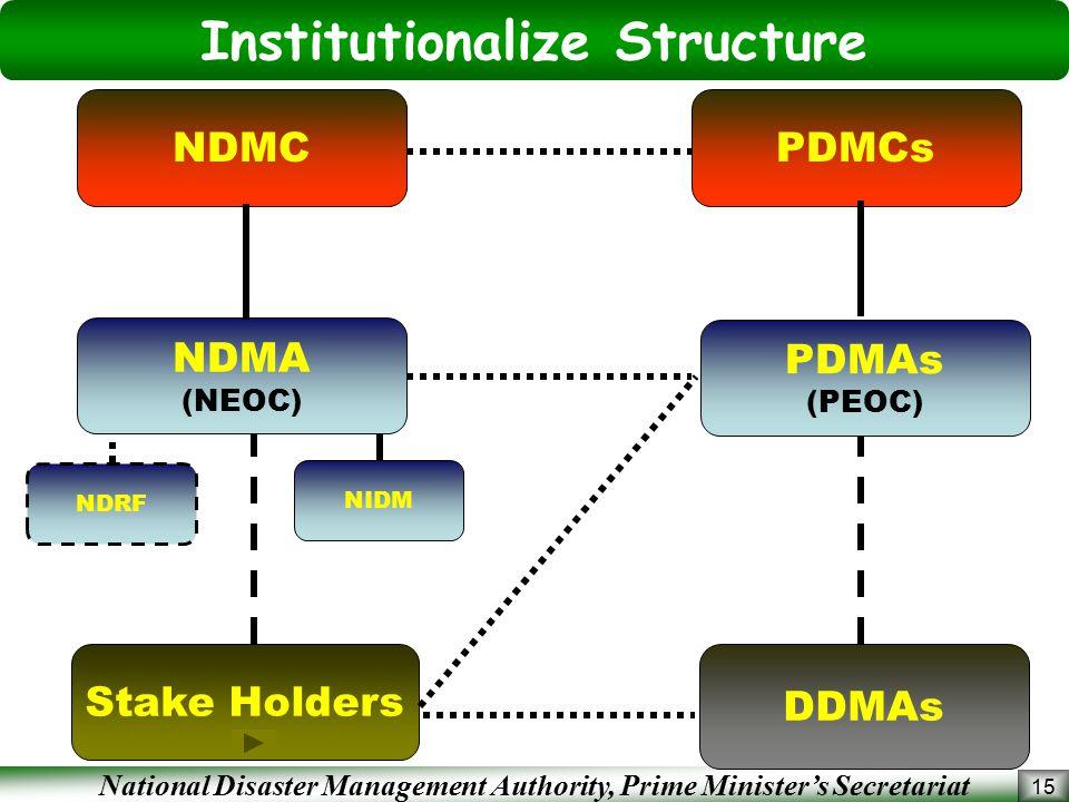 National Disaster Management Authority, Prime Minister's Secretariat 15 Institutionalize Structure NDRF NDMC DDMAs NDMA (NEOC) PDMCs Stake Holders PDMAs (PEOC) NIDM