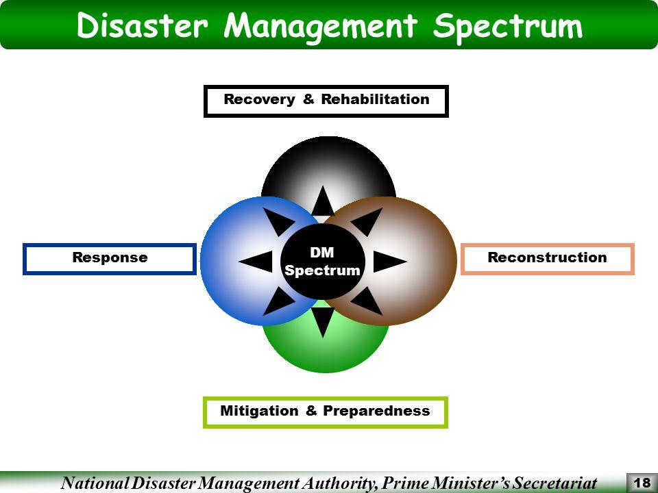 National Disaster Management Authority, Prime Minister's Secretariat 18 ReconstructionResponse Recovery & Rehabilitation Mitigation & Preparedness DM Spectrum Disaster Management Spectrum