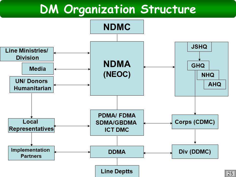 National Disaster Management Authority, Prime Minister's Secretariat 25 DM Organization Structure Line Ministries/ Division UN/ Donors Humanitarian Media Implementation Partners Local Representatives Line Deptts PDMA/ FDMA SDMA/GBDMA ICT DMC DDMA NDMA (NEOC) NDMC Div (DDMC) Corps (CDMC) JSHQ GHQ NHQ AHQ