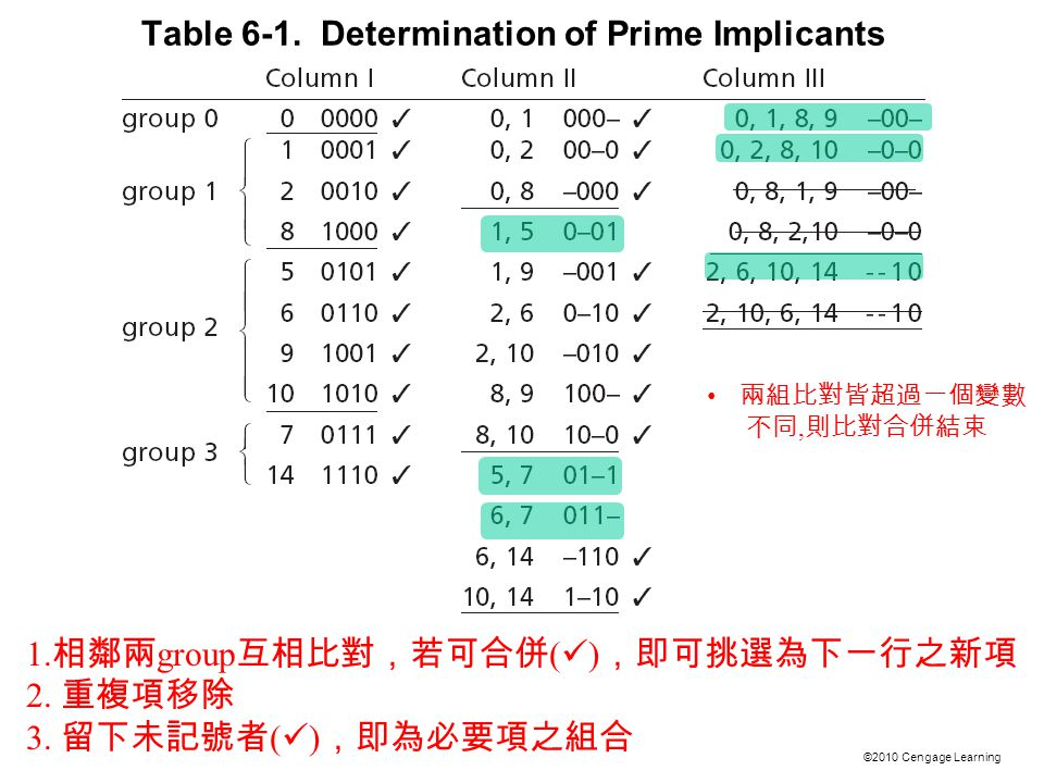 ©2010 Cengage Learning Table 6-1. Determination of Prime Implicants 1.