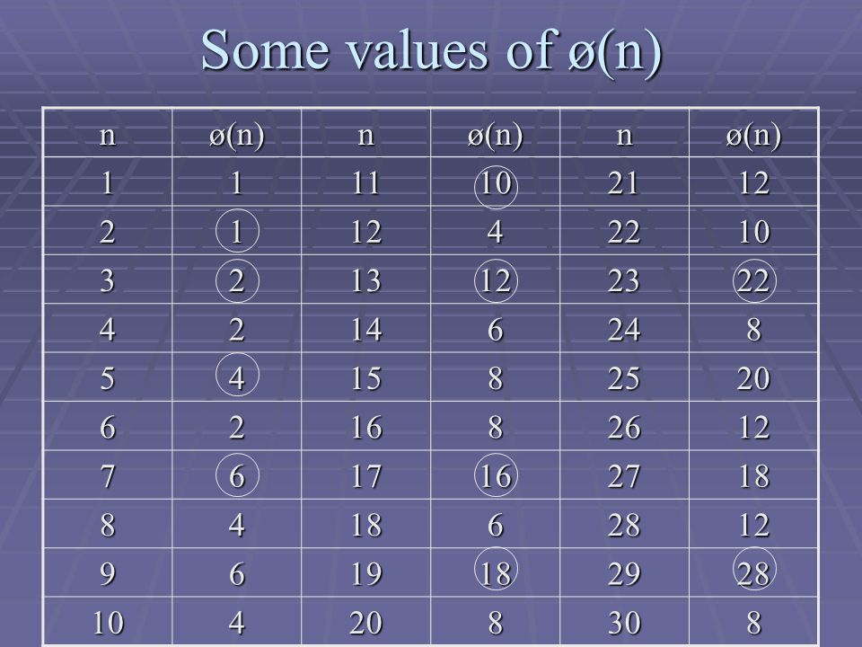 Some values of ø(n) nø(n)nø(n)nø(n)