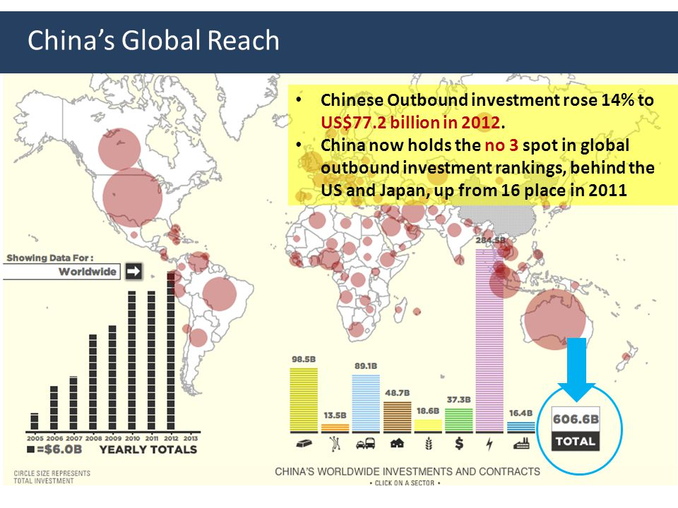 China's Global Reach Chinese Outbound investment rose 14% to US$77.2 billion in 2012. China now holds the no 3 spot in global outbound investment rank