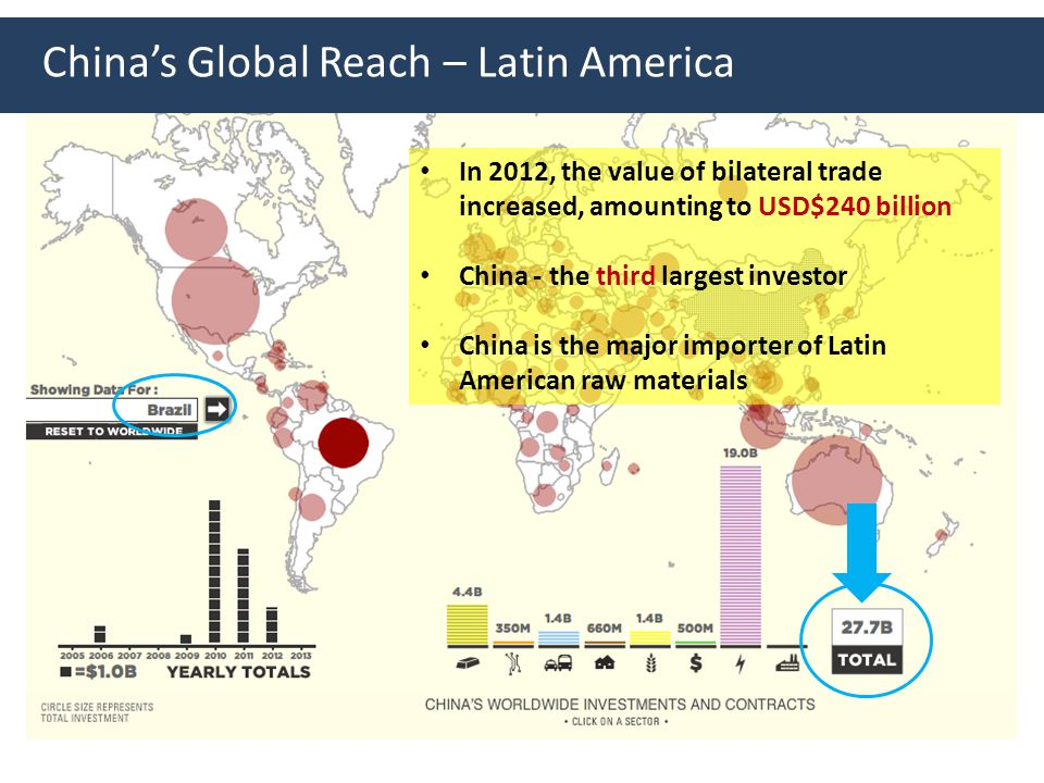 China's Global Reach – Latin America In 2012, the value of bilateral trade increased, amounting to USD$240 billion China - the third largest investor China is the major importer of Latin American raw materials