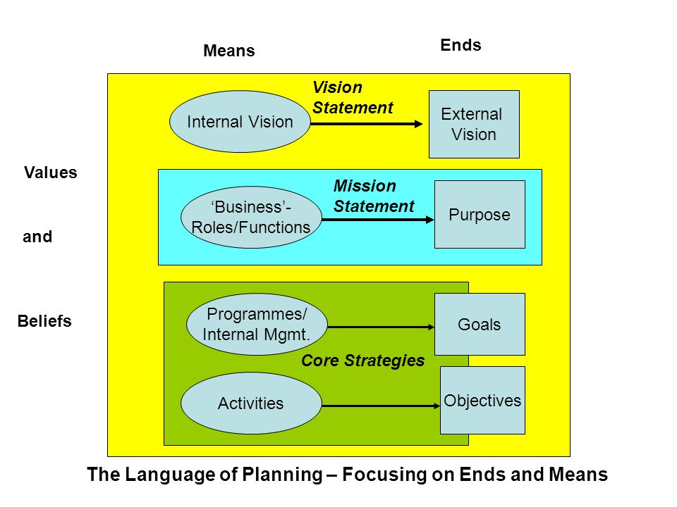Objectives Goals Purpose External Vision Internal Vision 'Business'- Roles/Functions Programmes/ Internal Mgmt.