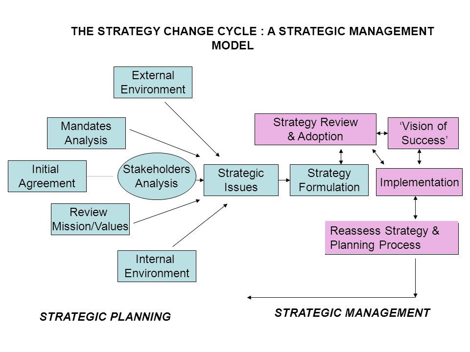 Internal Environment Strategic Issues Strategy Review & Adoption Implementation Review Mission/Values Mandates Analysis Initial Agreement Strategy Formulation Stakeholders Analysis External Environment THE STRATEGY CHANGE CYCLE : A STRATEGIC MANAGEMENT MODEL 'Vision of Success' ' Reassess Strategy & Planning Process STRATEGIC PLANNING STRATEGIC MANAGEMENT