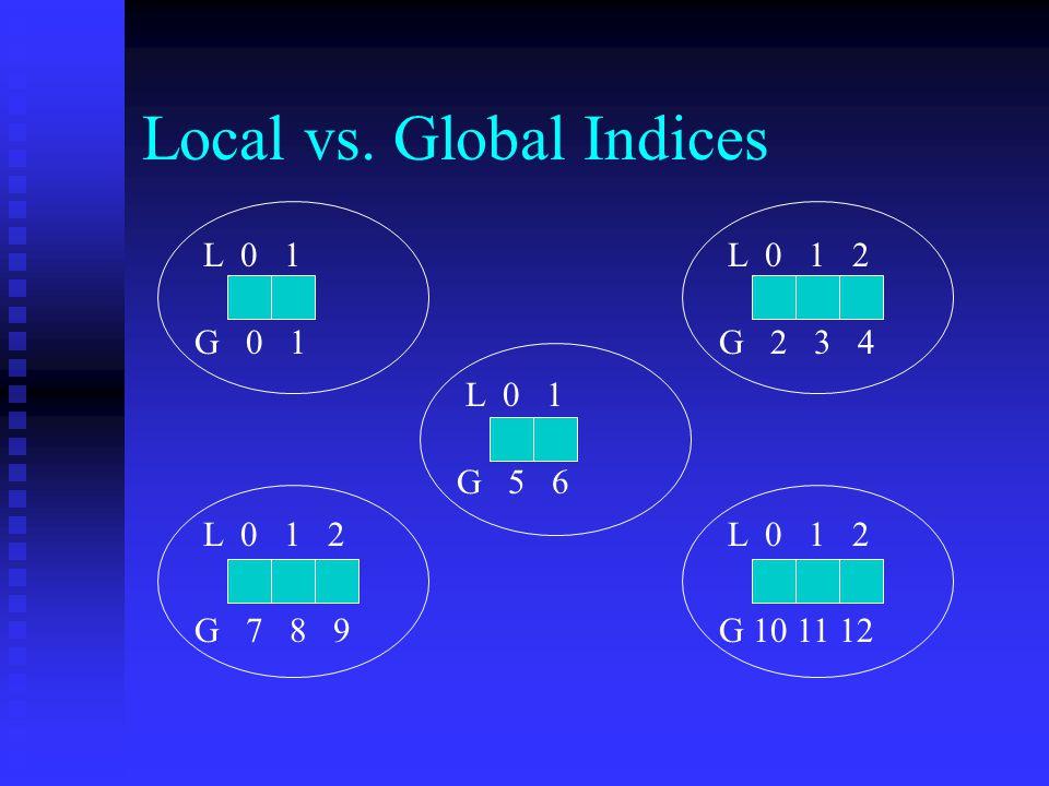 Local vs. Global Indices L 0 1 L 0 1 2 L 0 1 L 0 1 2 G 0 1G 2 3 4 G 5 6 G 7 8 9G 10 11 12