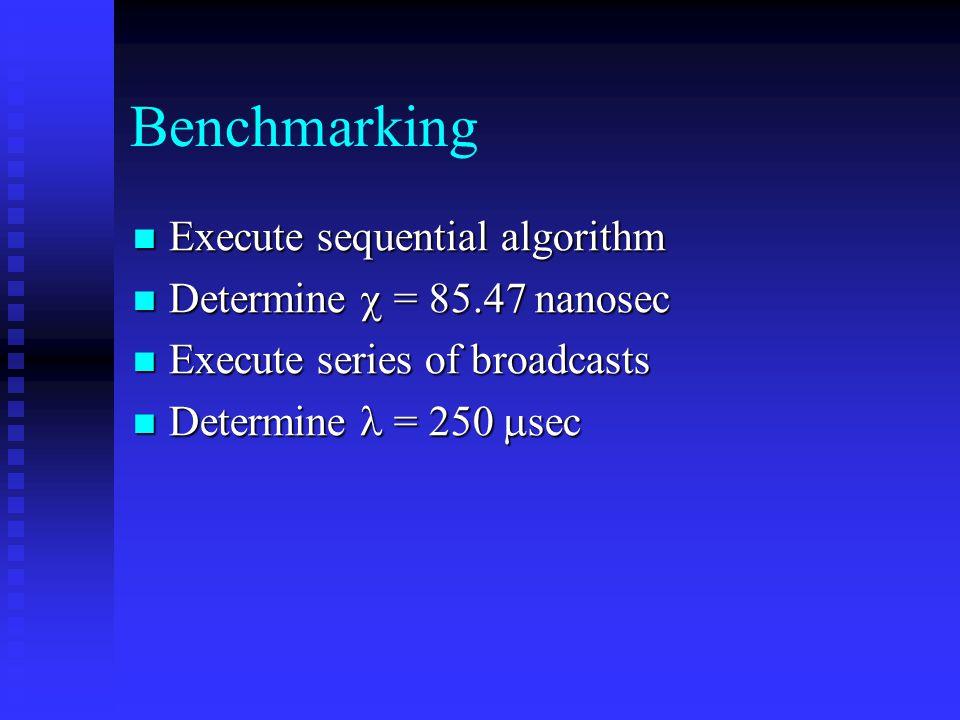 Benchmarking Execute sequential algorithm Execute sequential algorithm Determine  = 85.47 nanosec Determine  = 85.47 nanosec Execute series of broad