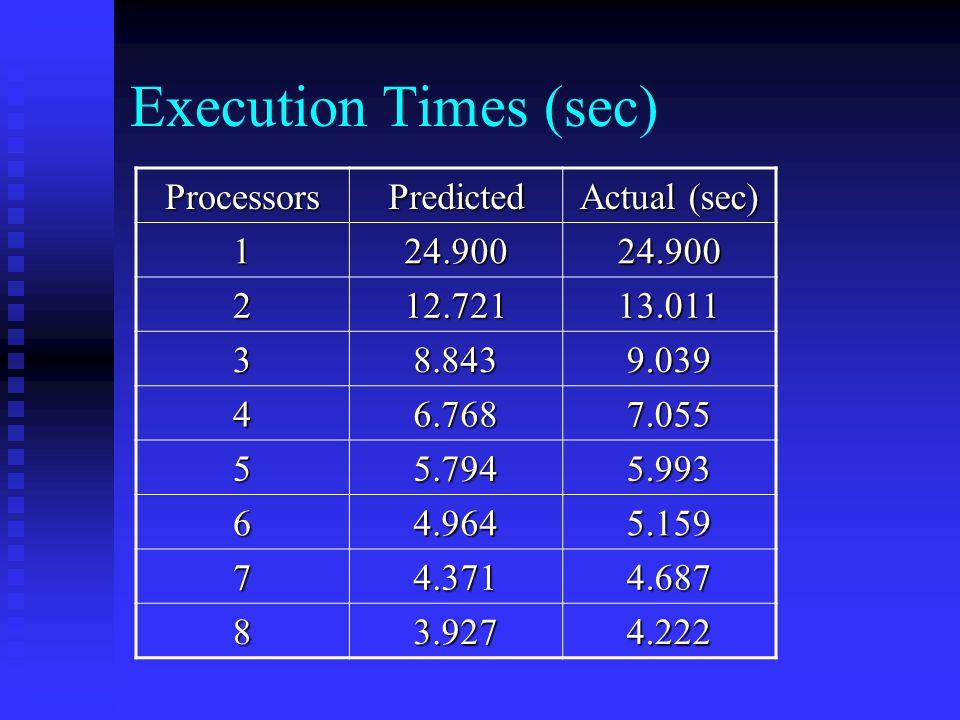 Execution Times (sec) ProcessorsPredicted Actual (sec) 124.90024.900 212.72113.011 38.8439.039 46.7687.055 55.7945.993 64.9645.159 74.3714.687 83.9274