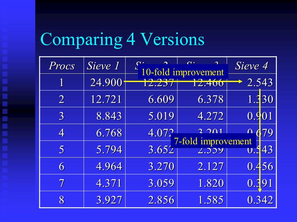 Comparing 4 Versions Procs Sieve 1 Sieve 2 Sieve 3 Sieve 4 124.90012.23712.4662.543 212.7216.6096.3781.330 38.8435.0194.2720.901 46.7684.0723.2010.679