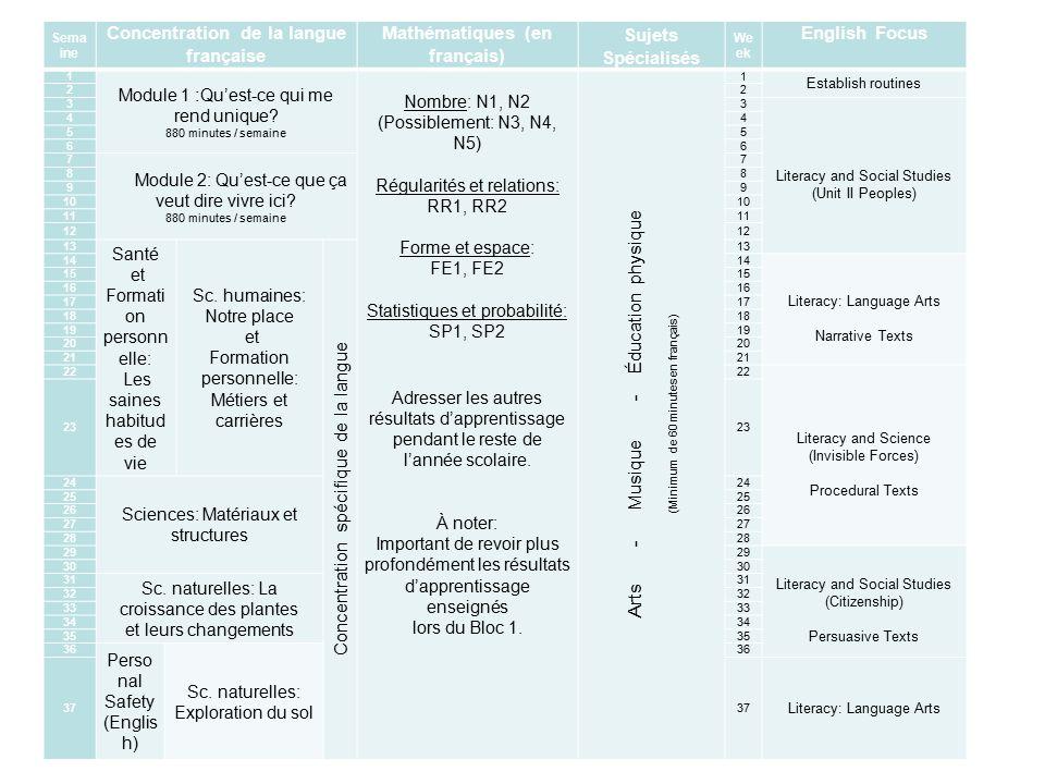 Sema ine Concentration de la langue française Mathématiques (en français) Sujets Spécialisés We ek English Focus 1 Module 1 : Qu'est-ce qui me rend unique.