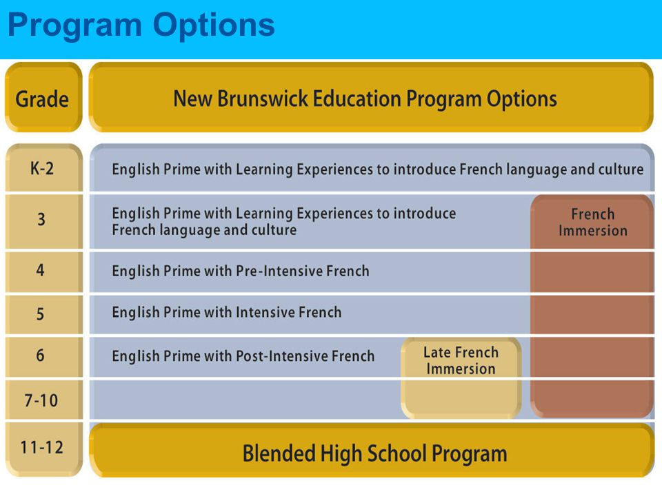 Instructional Time in French Grade English Prime with Intensive French Late Immersion Grade 3 Immersion K-2 minimum 30 minutes weekly 3 80% 410%80% 5 60% one term 10% other term 80% 6-815%70% 9-1010%50% 11-12 Blended High School Program for students with a proficiency level of intermediate or above 10% recommended 25% recommended