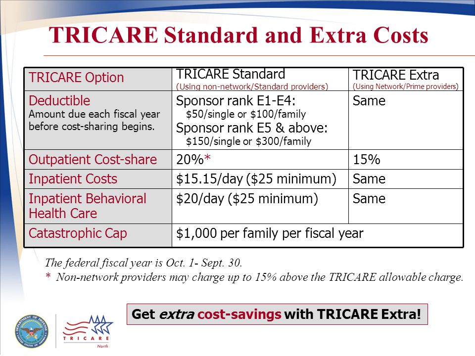 TRICARE Standard and Extra Costs TRICARE Extra (Using Network/Prime providers) TRICARE Standard (Using non-network/Standard providers) TRICARE Option $1,000 per family per fiscal year $20/day ($25 minimum) $15.15/day ($25 minimum) 20%* Sponsor rank E1-E4: $50/single or $100/family Sponsor rank E5 & above: $150/single or $300/family SameInpatient Behavioral Health Care Catastrophic Cap SameInpatient Costs 15%Outpatient Cost-share SameDeductible Amount due each fiscal year before cost-sharing begins.