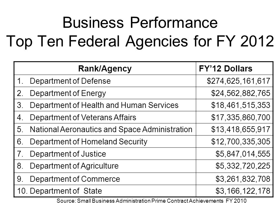 Business Performance Top Ten Federal Agencies for FY 2012 Source: Small Business Administration Prime Contract Achievements FY 2010 Rank/AgencyFY'12 Dollars 1.