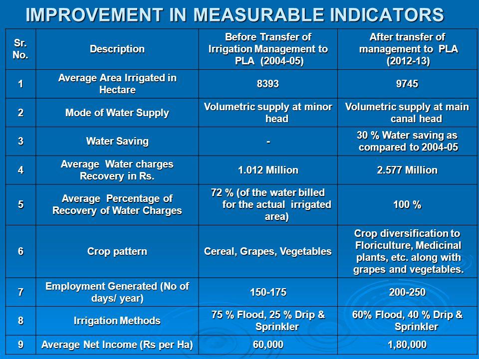 IMPROVEMENT IN MEASURABLE INDICATORS Sr.No.Description Before Transfer of Irrigation Management to PLA (2004-05) PLA (2004-05) After transfer of manag