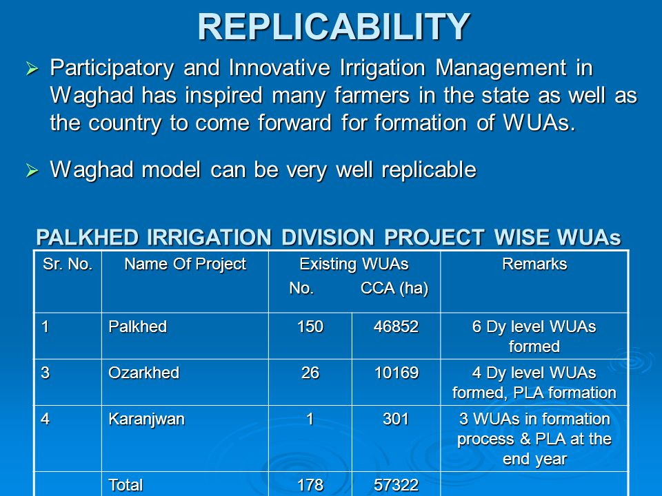REPLICABILITY  Participatory and Innovative Irrigation Management in Waghad has inspired many farmers in the state as well as the country to come for