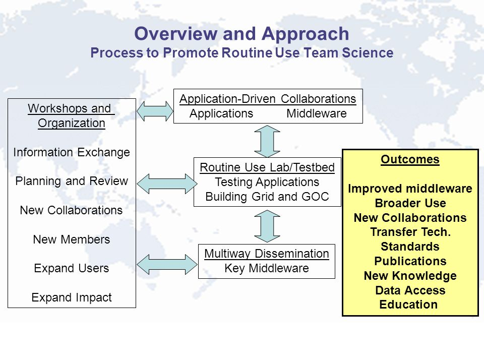 Overview and Approach Process to Promote Routine Use Team Science Application-Driven Collaborations ApplicationsMiddleware Routine Use Lab/Testbed Tes