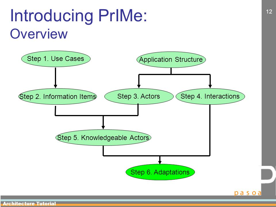 Architecture Tutorial 12 Introducing PrIMe: Overview Step 6.