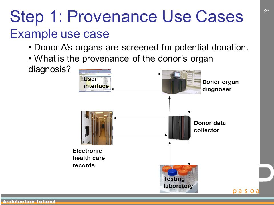 Architecture Tutorial 21 Step 1: Provenance Use Cases Example use case User interface Donor organ diagnoser Donor data collector Electronic health care records Testing laboratory Donor A's organs are screened for potential donation.